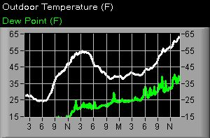 Temperature and Dewpoint graph